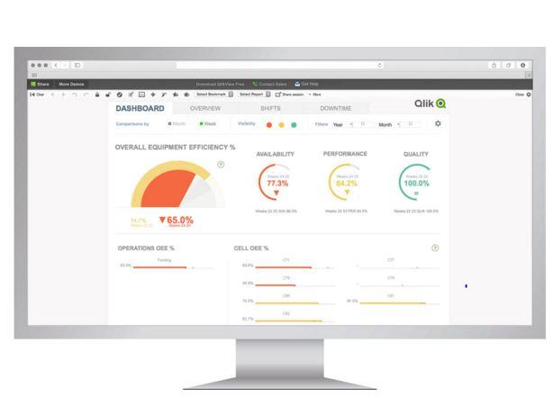 Qlik for Manufacturing | BI Analytics | Differentia Consulting