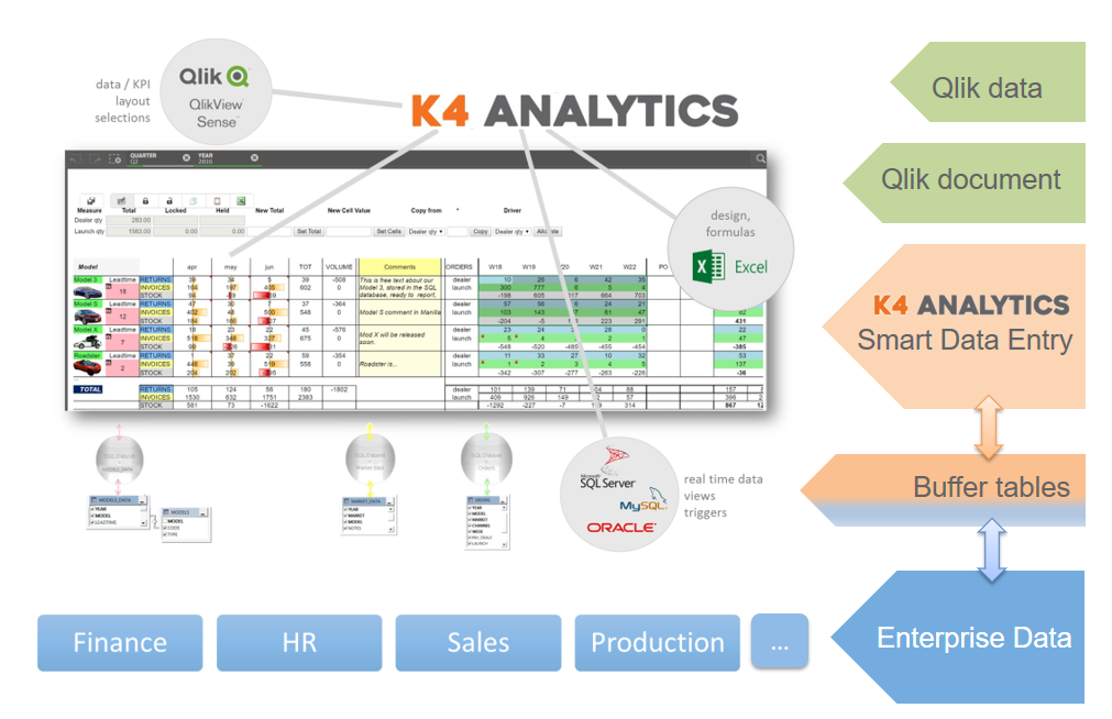 K4 Analytics data entry for Qlik Sense and QlikView - How it works