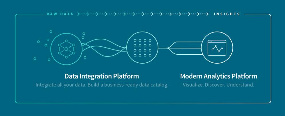 Qlik Data Integration Platform