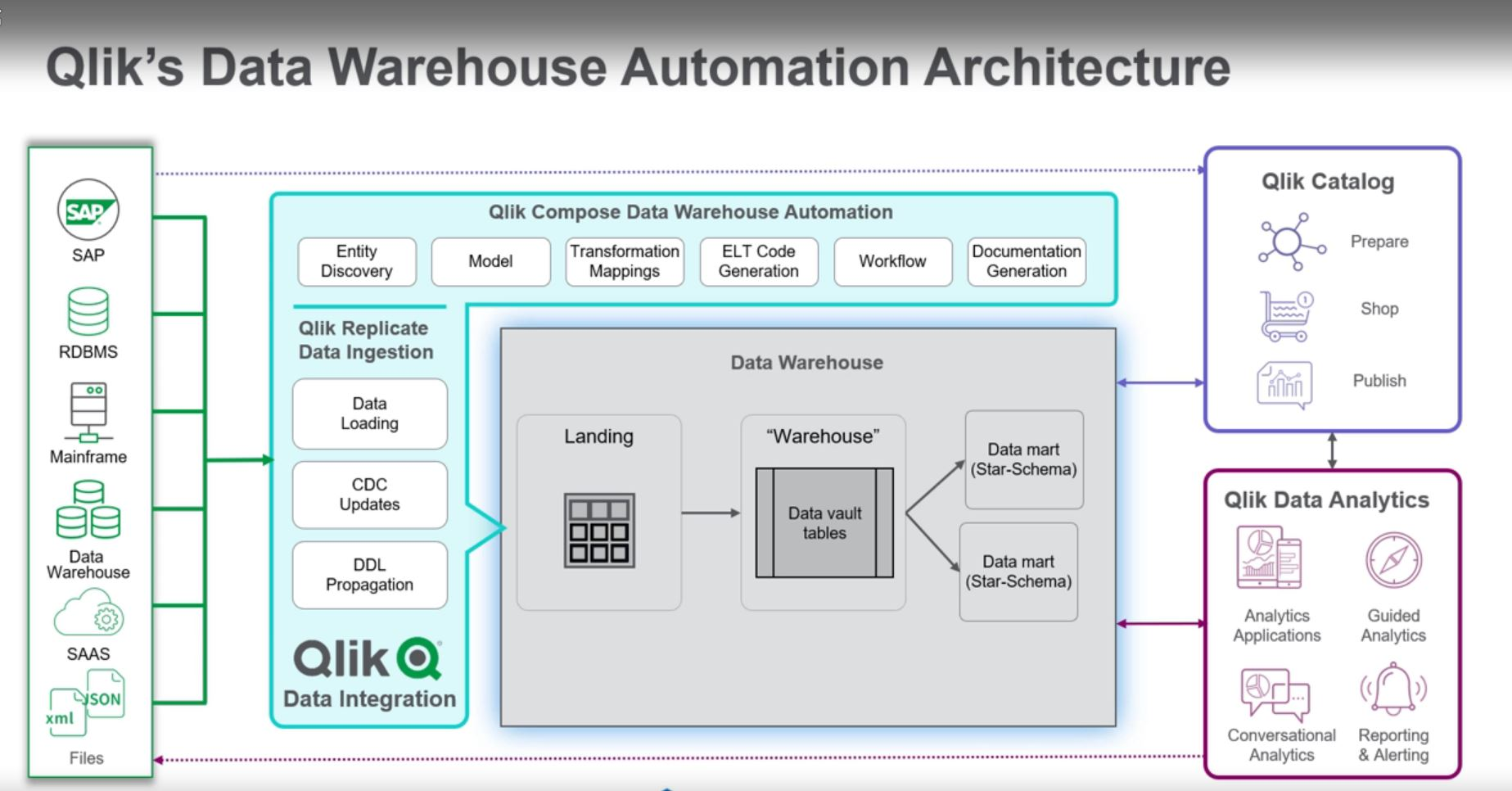 Data Ware House Intuitive and guided workflows