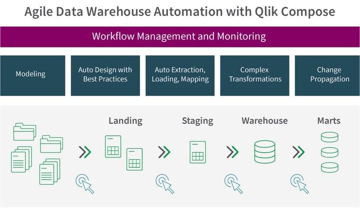 Optimize the data warehousing process