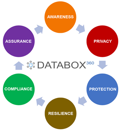 Databox-360-Cybersecurity-Framework