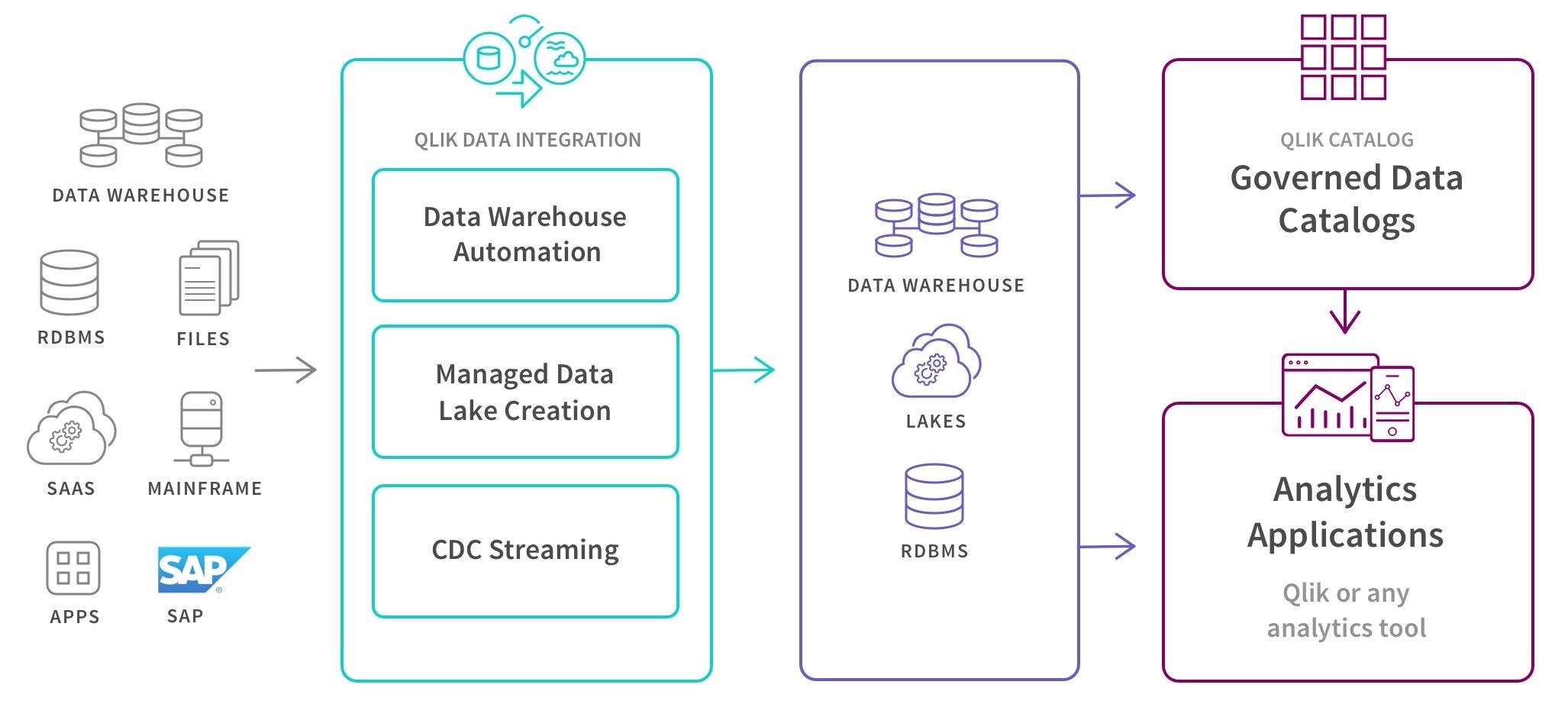 SAP Data Integration