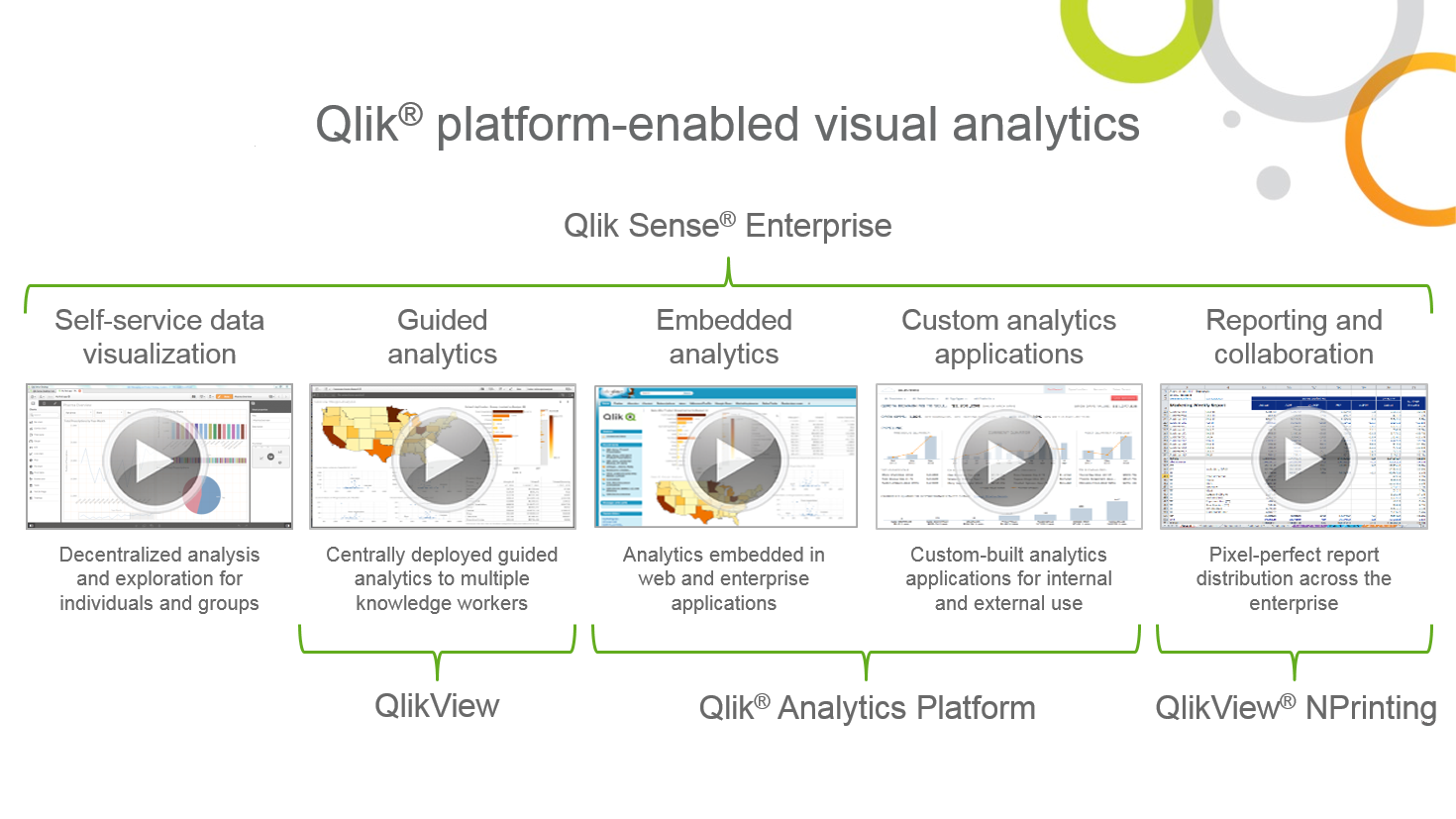Qlik use cases for Qlik platform-enabled analytics