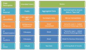 Qlik 6 Stages to Governed Data Access