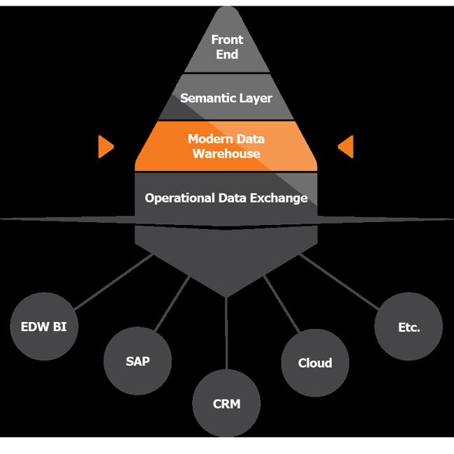 TimeXtender Discovery Hub Modern Data Warehouse