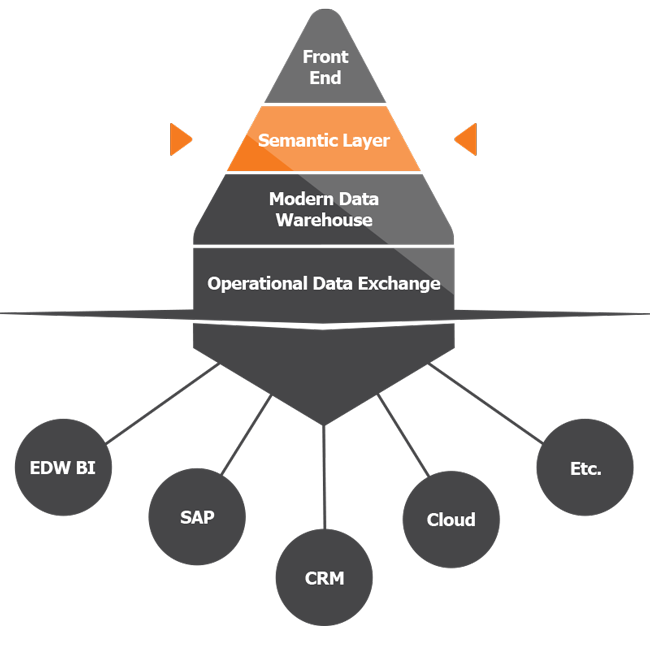 TimeXtender Discovery Hub Semantic Layer