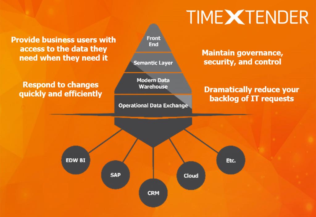 TimeXtender Discovery Hub