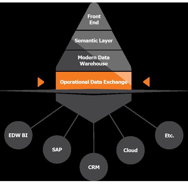 TimeXtender operational data exchange