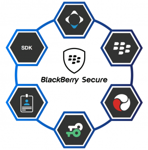 BlackBerry Secure platform
