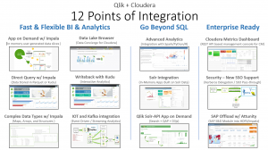 Qlik Cloudera 12 Points of Integration