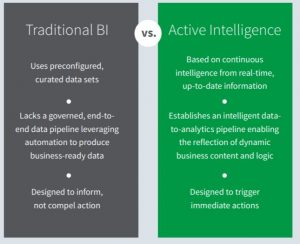 Traditional BI vs Active Intelligence